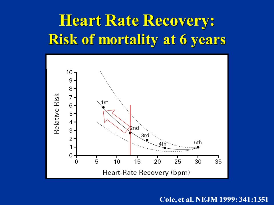 Heart Rate Recovery: Risk of mortality at 6 years Cole, et al. NEJM 1999: 341:1351