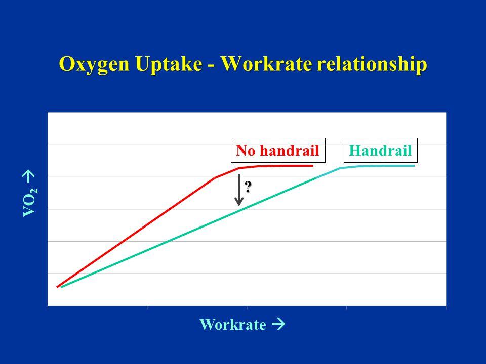 Oxygen Uptake - Workrate relationship VO 2  Workrate  No handrailHandrail ?