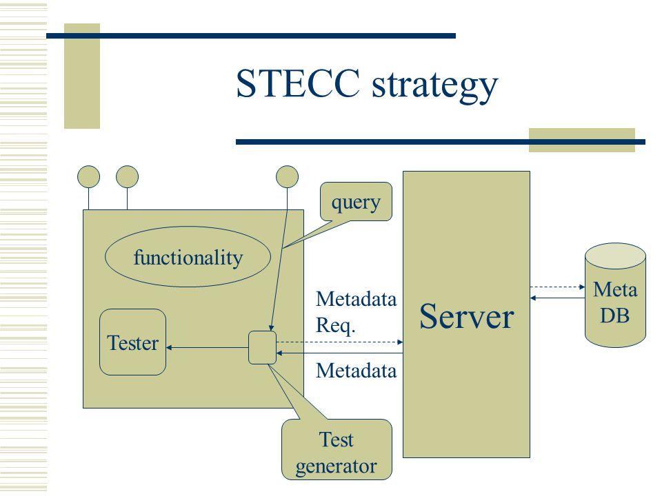 STECC strategy functionality Tester Server Meta DB query Test generator Metadata Req. Metadata
