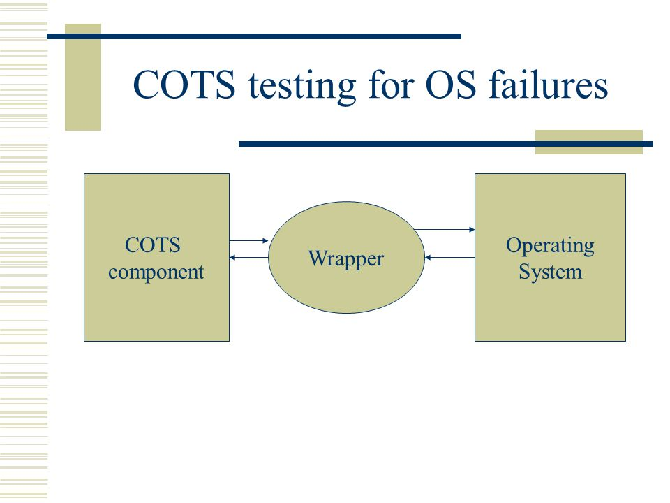 COTS testing for OS failures COTS component Operating System Wrapper