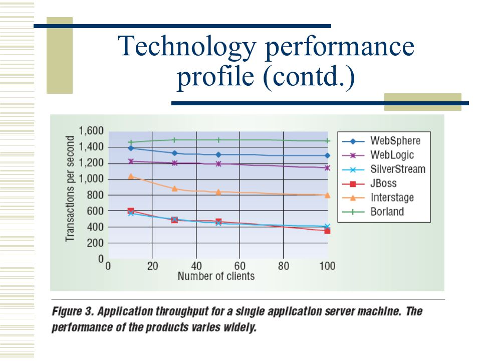Technology performance profile (contd.)