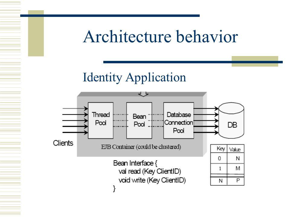 Architecture behavior Identity Application
