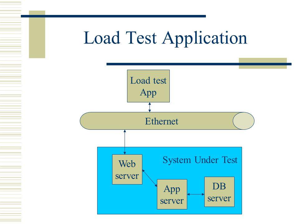 Load Test Application Load test App Ethernet Web server App server DB server System Under Test