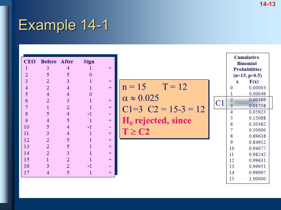 14-13 Cumulative Binomial Probabilities (n=15, p=0.5) x F(x) 00.00003 10.00049 20.00369 30.01758 40.05923 50.15088 60.30362 70.50000 80.69638 90.84912
