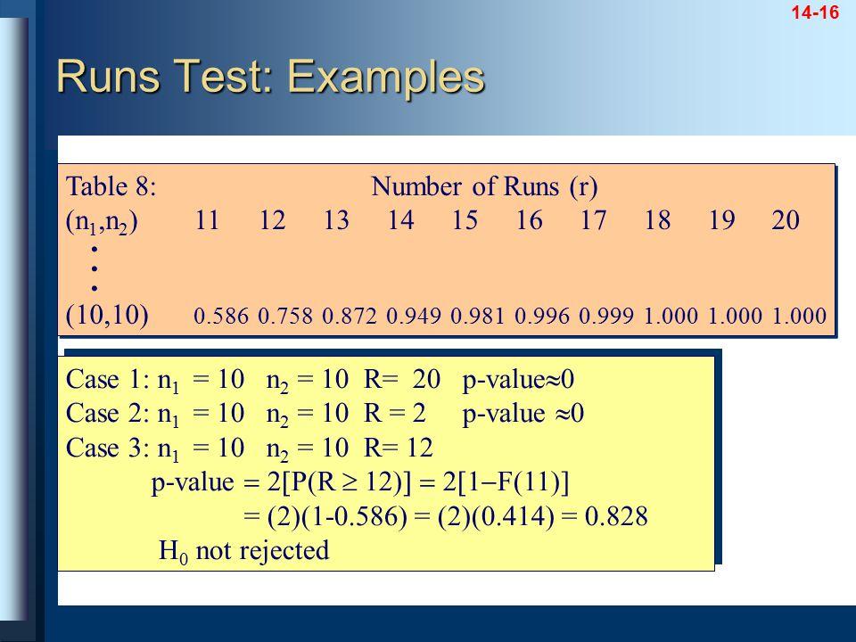 14-16 Table 8: Number of Runs (r) (n 1,n 2 )11121314151617181920. (10,10) 0.5860.7580.8720.9490.9810.9960.9991.0001.0001.000 Table 8: Number of Runs (