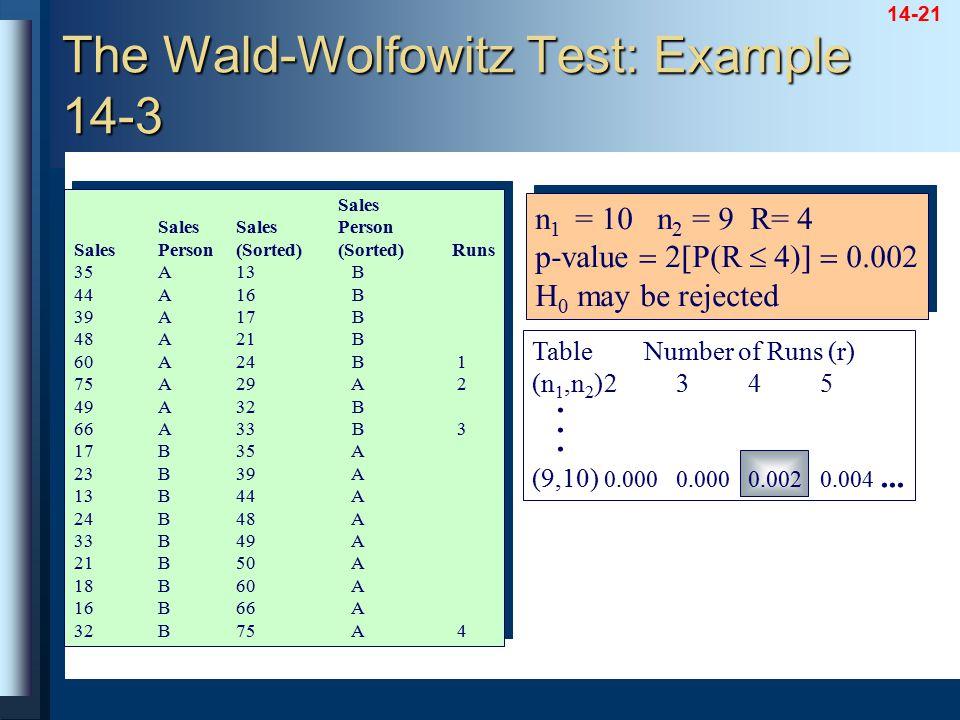 14-21 Table Number of Runs (r) (n 1,n 2 )2345. (9,10) 0.0000.0000.0020.004... Sales SalesSalesPerson SalesPerson(Sorted)(Sorted)Runs 35A13 B 44A16 B 3