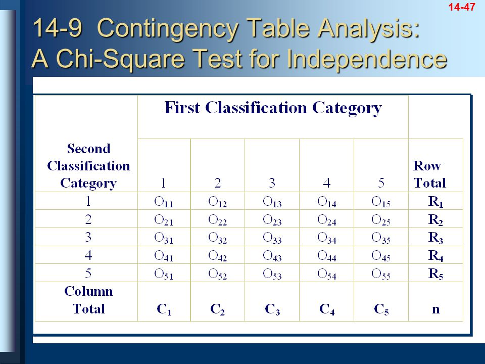 14-47 14-9 Contingency Table Analysis: A Chi-Square Test for Independence