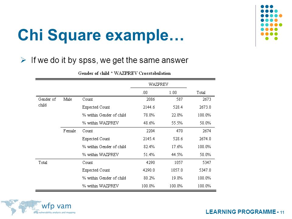 LEARNING PROGRAMME - 11 Chi Square example…  If we do it by spss, we get the same answer