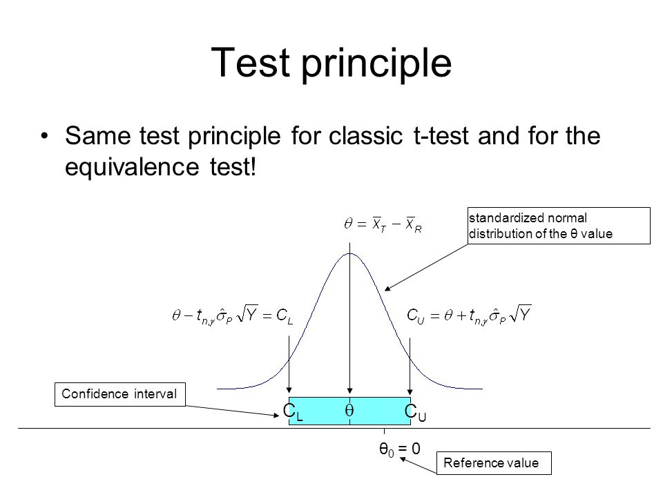 Test principle Same test principle for classic t-test and for the equivalence test! θ 0 = 0  CUCU CLCL Confidence interval standardized normal distri