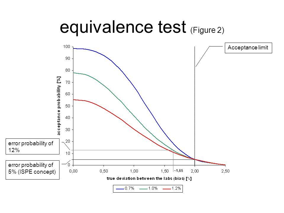 equivalence test (Figure 2) Acceptance limit error probability of 5% (ISPE concept) error probability of 12% ~1,65