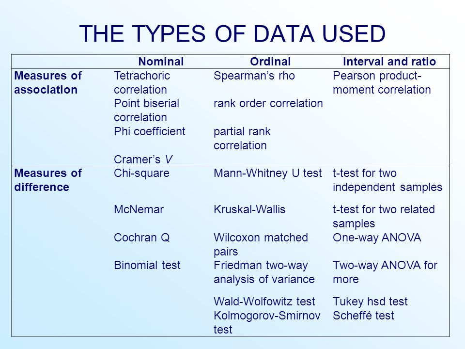 THE TYPES OF DATA USED NominalOrdinalInterval and ratio Measures of association Tetrachoric correlation Spearman's rhoPearson product- moment correlation Point biserial correlation rank order correlation Phi coefficientpartial rank correlation Cramer's V Measures of difference Chi-squareMann-Whitney U testt-test for two independent samples McNemarKruskal-Wallist-test for two related samples Cochran QWilcoxon matched pairs One-way ANOVA Binomial testFriedman two-way analysis of variance Two-way ANOVA for more Wald-Wolfowitz testTukey hsd test Kolmogorov-Smirnov test Scheffé test