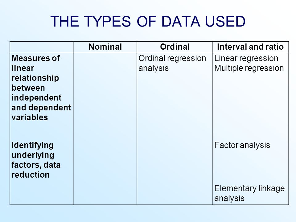 THE TYPES OF DATA USED NominalOrdinalInterval and ratio Measures of linear relationship between independent and dependent variables Ordinal regression analysis Linear regression Multiple regression Identifying underlying factors, data reduction Factor analysis Elementary linkage analysis