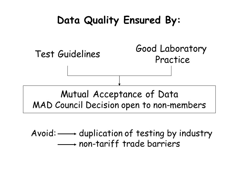 Decides that data generated in the testing of chemicals in an OECD Member country in accordance with OECD Test Guidelines and OECD Principles of Good Laboratory Practice shall be accepted in other Member countries for purposes of assessment and other uses relating to the protection of man and the environment. 1981 OECD Council Decision on the Mutual Acceptance of Data For Assessment of Chemicals
