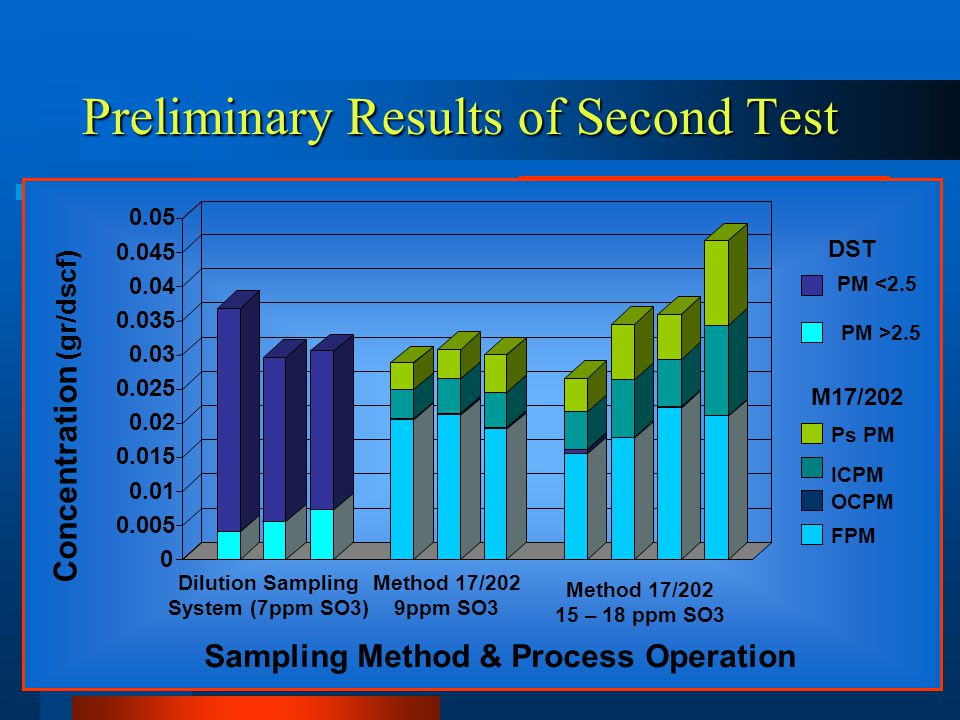 Preliminary Results of Second Test Hardware Evaluation Coal Fired Utility M17/202 Performed Previous Year ESP Rebuild Before EPA Test Concentration (gr/dscf) Sampling Method & Process Operation 0 0.005 0.01 0.015 0.02 0.025 0.03 0.035 0.04 0.045 0.05 Dilution Sampling System (7ppm SO3) Method 17/202 9ppm SO3 Method 17/202 15 – 18 ppm SO3 FPM OCPM ICPM Ps PM DST M17/202 PM <2.5 PM >2.5