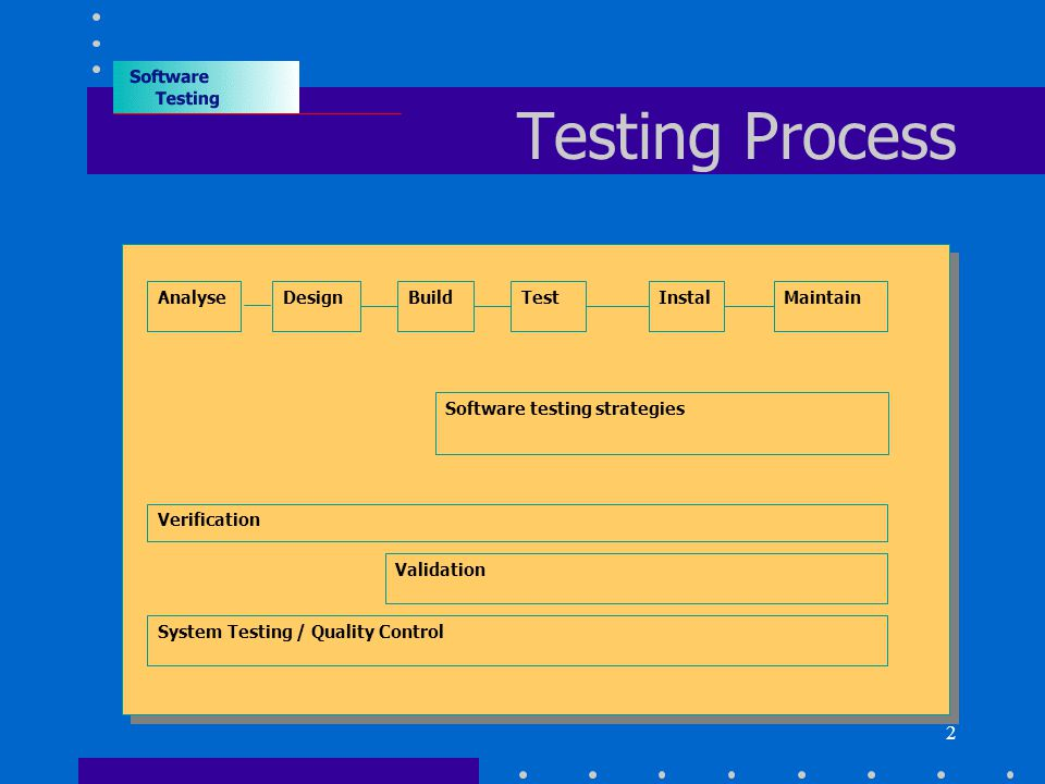2 Testing Process AnalyseDesignMaintainBuildTestInstal Software testing strategies Verification Validation System Testing / Quality Control