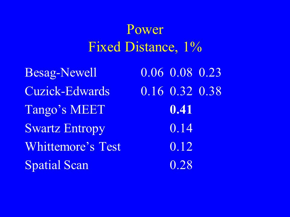 Power Fixed Distance, 1% Besag-Newell0.060.080.23 Cuzick-Edwards0.160.320.38 Tango's MEET0.41 Swartz Entropy0.14 Whittemore's Test0.12 Spatial Scan0.28