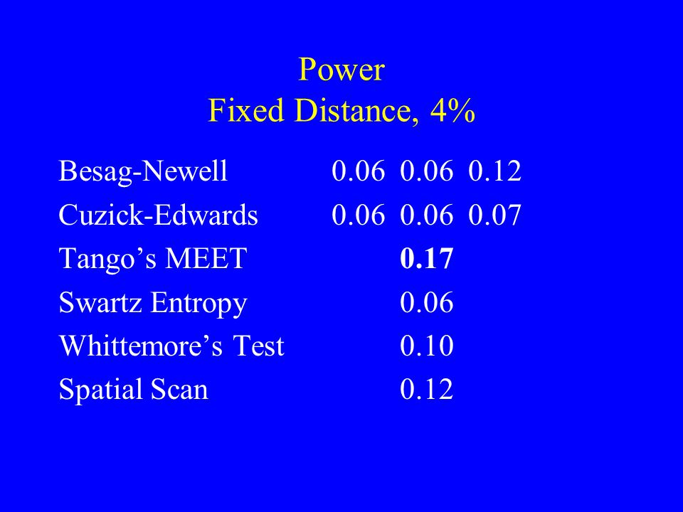 Power Fixed Distance, 4% Besag-Newell 0.060.060.12 Cuzick-Edwards0.060.060.07 Tango's MEET0.17 Swartz Entropy0.06 Whittemore's Test0.10 Spatial Scan0.12