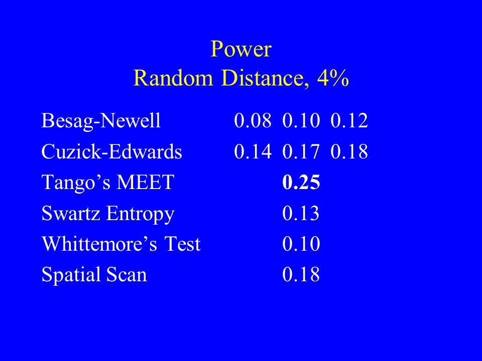 Power Random Distance, 4% Besag-Newell 0.080.100.12 Cuzick-Edwards0.140.170.18 Tango's MEET0.25 Swartz Entropy0.13 Whittemore's Test0.10 Spatial Scan0.18