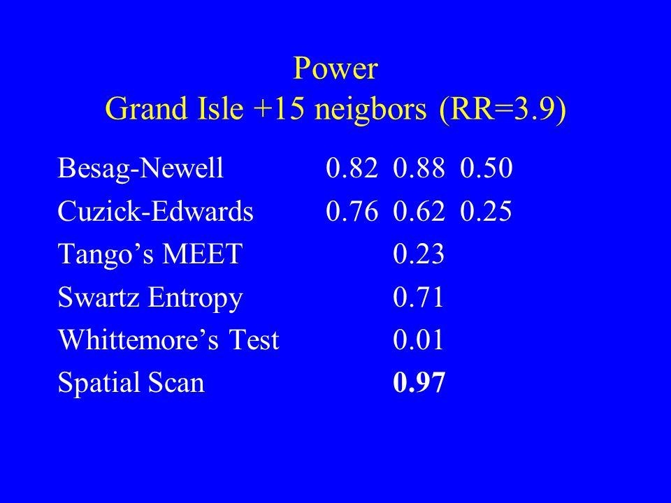 Power Grand Isle +15 neigbors (RR=3.9) Besag-Newell 0.820.880.50 Cuzick-Edwards0.760.620.25 Tango's MEET0.23 Swartz Entropy0.71 Whittemore's Test0.01 Spatial Scan0.97