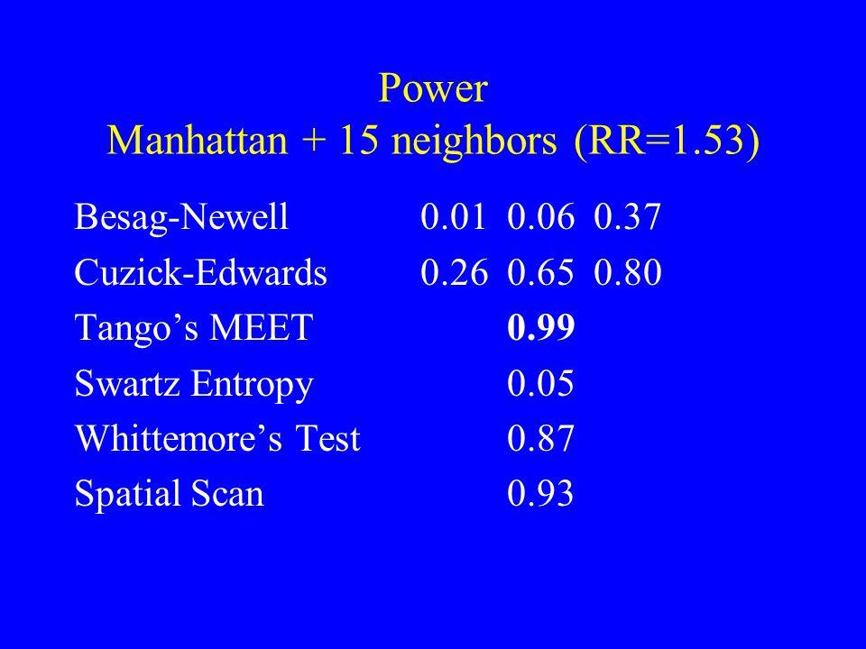 Power Manhattan + 15 neighbors (RR=1.53) Besag-Newell 0.010.060.37 Cuzick-Edwards0.260.650.80 Tango's MEET0.99 Swartz Entropy0.05 Whittemore's Test0.87 Spatial Scan0.93