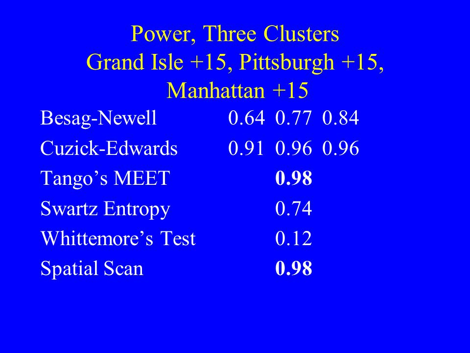 Power, Three Clusters Grand Isle +15, Pittsburgh +15, Manhattan +15 Besag-Newell 0.640.770.84 Cuzick-Edwards0.910.960.96 Tango's MEET0.98 Swartz Entropy0.74 Whittemore's Test0.12 Spatial Scan0.98