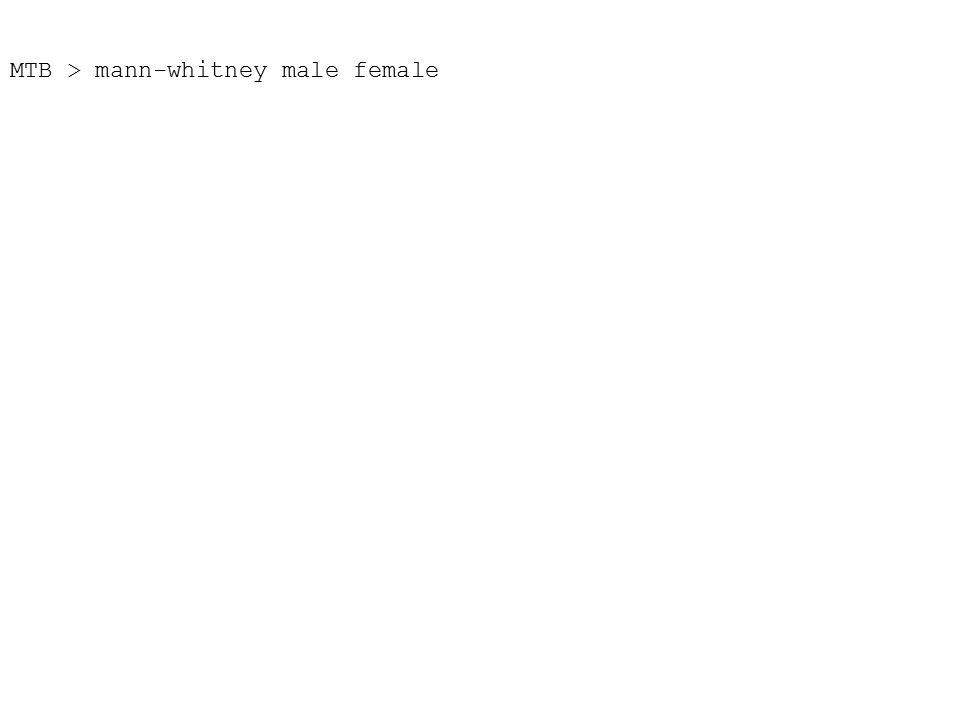 MTB > mann-whitney male female
