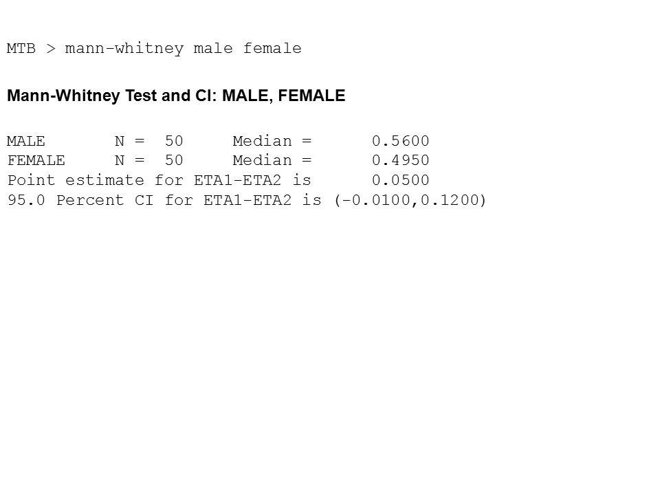 MTB > mann-whitney male female Mann-Whitney Test and CI: MALE, FEMALE MALE N = 50 Median = 0.5600 FEMALE N = 50 Median = 0.4950 Point estimate for ETA1-ETA2 is 0.0500 95.0 Percent CI for ETA1-ETA2 is (-0.0100,0.1200)