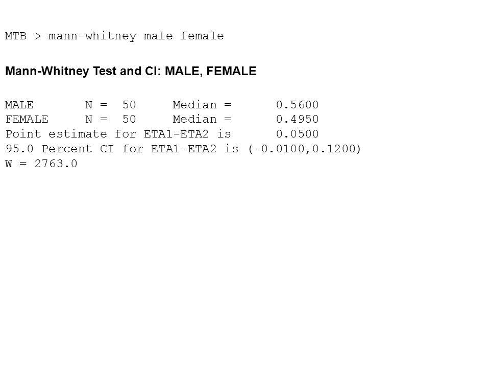 MTB > mann-whitney male female Mann-Whitney Test and CI: MALE, FEMALE MALE N = 50 Median = 0.5600 FEMALE N = 50 Median = 0.4950 Point estimate for ETA1-ETA2 is 0.0500 95.0 Percent CI for ETA1-ETA2 is (-0.0100,0.1200) W = 2763.0