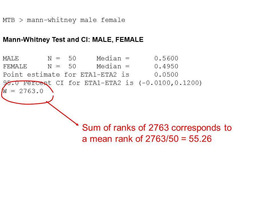 MTB > mann-whitney male female Mann-Whitney Test and CI: MALE, FEMALE MALE N = 50 Median = 0.5600 FEMALE N = 50 Median = 0.4950 Point estimate for ETA1-ETA2 is 0.0500 95.0 Percent CI for ETA1-ETA2 is (-0.0100,0.1200) W = 2763.0 Sum of ranks of 2763 corresponds to a mean rank of 2763/50 = 55.26