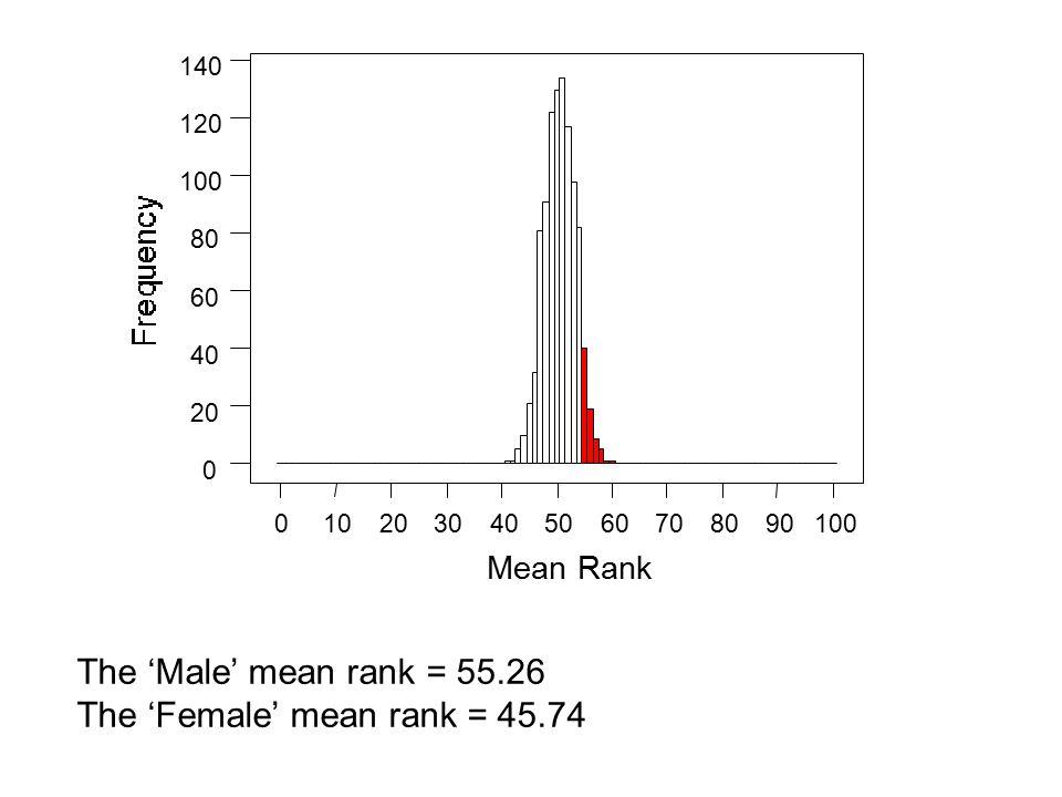 1009080706050403020100 140 120 100 80 60 40 20 0 The 'Male' mean rank = 55.26 The 'Female' mean rank = 45.74 Mean Rank