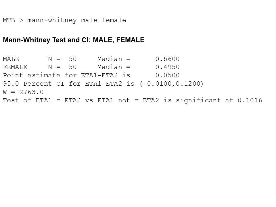 MTB > mann-whitney male female Mann-Whitney Test and CI: MALE, FEMALE MALE N = 50 Median = 0.5600 FEMALE N = 50 Median = 0.4950 Point estimate for ETA1-ETA2 is 0.0500 95.0 Percent CI for ETA1-ETA2 is (-0.0100,0.1200) W = 2763.0 Test of ETA1 = ETA2 vs ETA1 not = ETA2 is significant at 0.1016