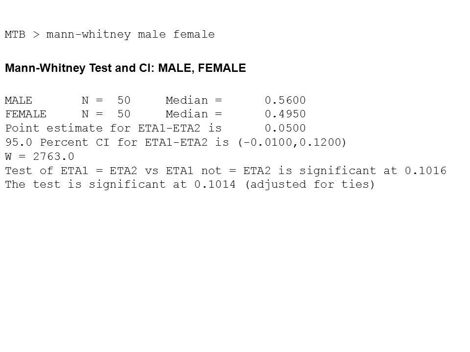 MTB > mann-whitney male female Mann-Whitney Test and CI: MALE, FEMALE MALE N = 50 Median = 0.5600 FEMALE N = 50 Median = 0.4950 Point estimate for ETA1-ETA2 is 0.0500 95.0 Percent CI for ETA1-ETA2 is (-0.0100,0.1200) W = 2763.0 Test of ETA1 = ETA2 vs ETA1 not = ETA2 is significant at 0.1016 The test is significant at 0.1014 (adjusted for ties)