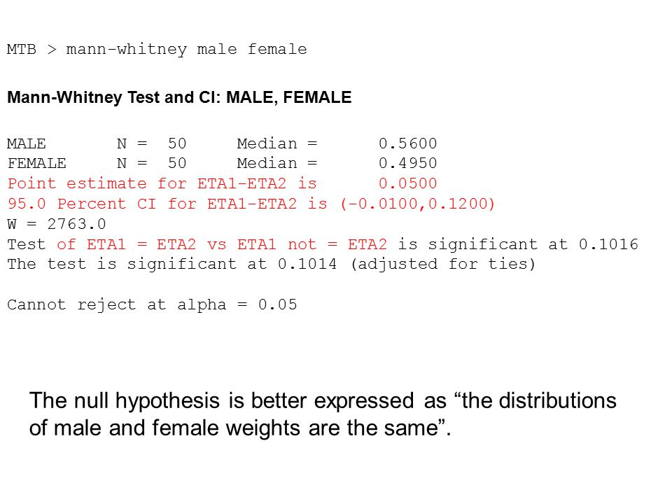 MTB > mann-whitney male female Mann-Whitney Test and CI: MALE, FEMALE MALE N = 50 Median = 0.5600 FEMALE N = 50 Median = 0.4950 Point estimate for ETA1-ETA2 is 0.0500 95.0 Percent CI for ETA1-ETA2 is (-0.0100,0.1200) W = 2763.0 Test of ETA1 = ETA2 vs ETA1 not = ETA2 is significant at 0.1016 The test is significant at 0.1014 (adjusted for ties) Cannot reject at alpha = 0.05 The null hypothesis is better expressed as the distributions of male and female weights are the same .