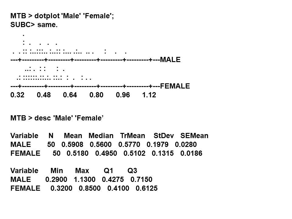 MTB > dotplot 'Male' 'Female'; SUBC> same.. :...... :: :..:::.. :..:: :....:..... :.. ---+---------+---------+---------+---------+---------+---MALE..: