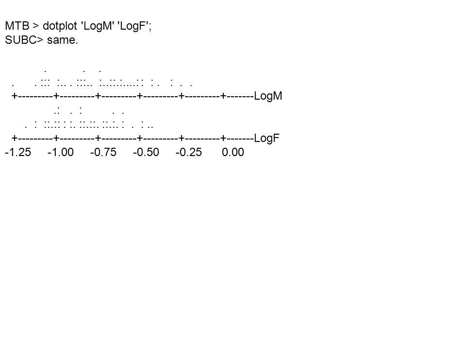 MTB > dotplot 'LogM' 'LogF'; SUBC> same...... ::: :... :::.. :..::.:....: : :. :.. +---------+---------+---------+---------+---------+-------LogM.:. :