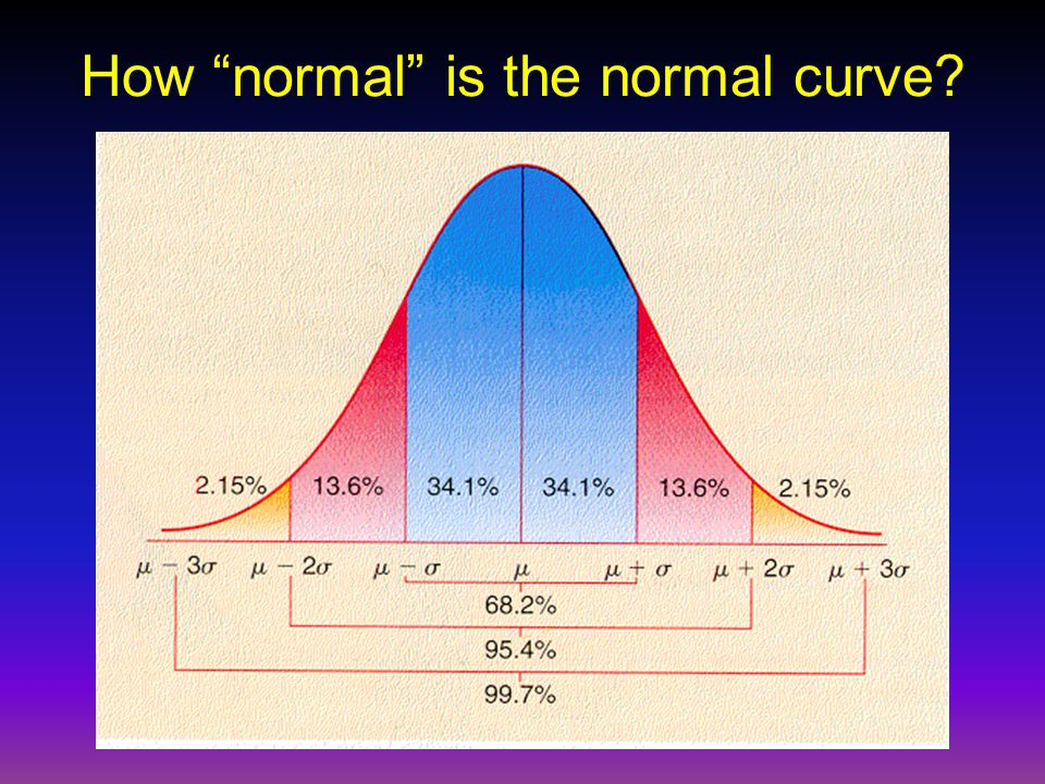 How normal is the normal curve