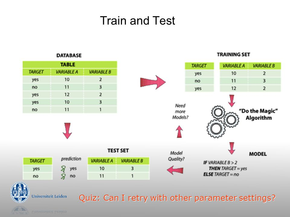 Train and Test Quiz: Can I retry with other parameter settings?