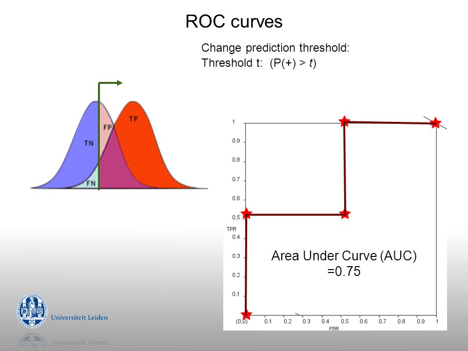 ROC curves Change prediction threshold: Threshold t: (P(+) > t) Area Under Curve (AUC) =0.75