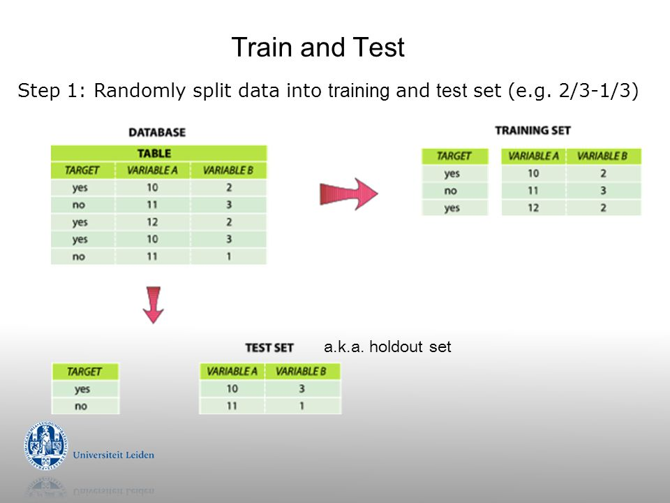 Train and Test Step 1: Randomly split data into training and test set (e.g. 2/3-1/3) a.k.a. holdout set