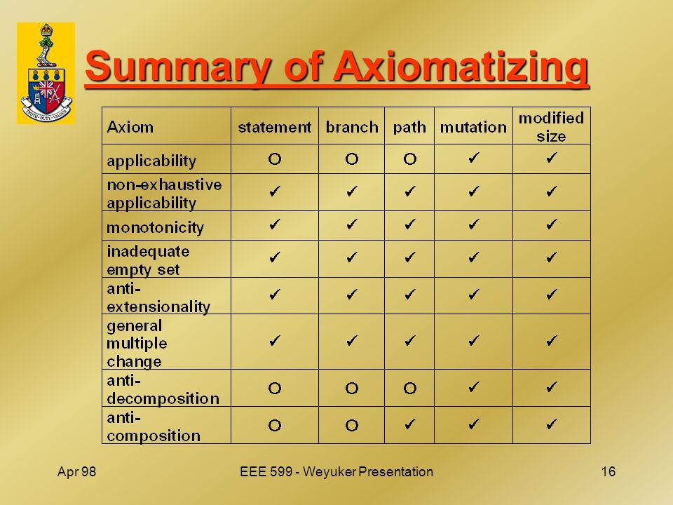 Apr 98EEE 599 - Weyuker Presentation16 Summary of Axiomatizing