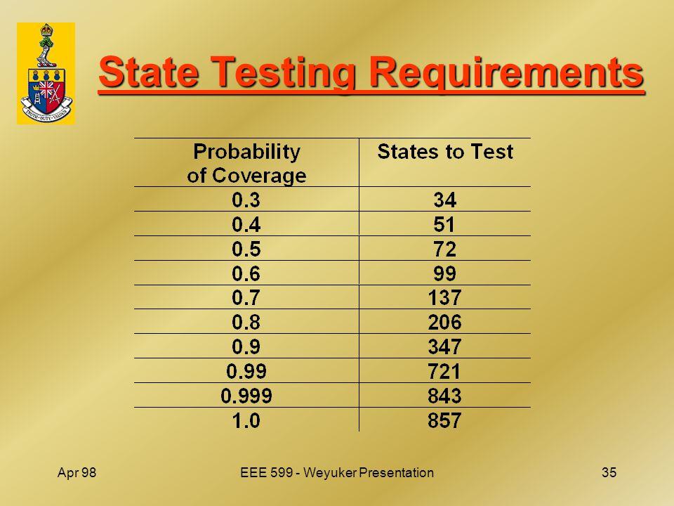 Apr 98EEE 599 - Weyuker Presentation35 State Testing Requirements