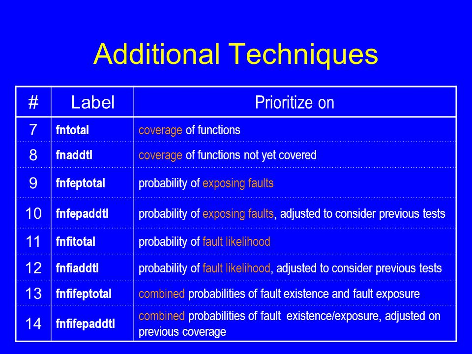 Additional Techniques #Label Prioritize on 7 fntotal coverage of functions 8 fnaddtl coverage of functions not yet covered 9 fnfeptotal probability of exposing faults 10 fnfepaddtl probability of exposing faults, adjusted to consider previous tests 11 fnfitotal probability of fault likelihood 12 fnfiaddtl probability of fault likelihood, adjusted to consider previous tests 13 fnfifeptotal combined probabilities of fault existence and fault exposure 14 fnfifepaddtl combined probabilities of fault existence/exposure, adjusted on previous coverage