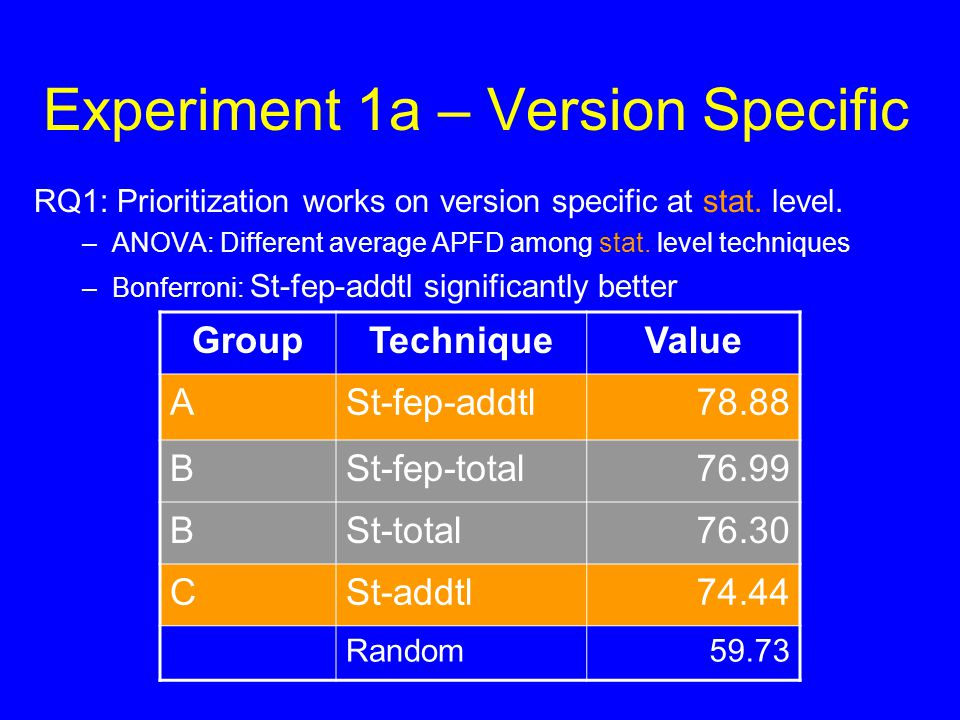 Experiment 1a – Version Specific RQ1: Prioritization works on version specific at stat. level. –ANOVA: Different average APFD among stat. level techni