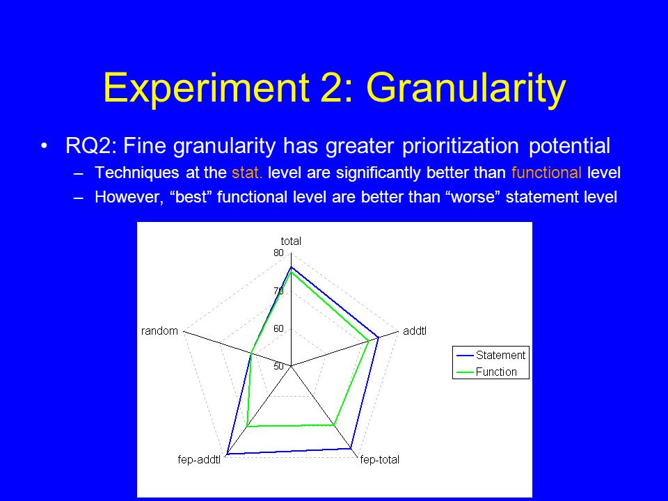 Experiment 2: Granularity RQ2: Fine granularity has greater prioritization potential –Techniques at the stat.