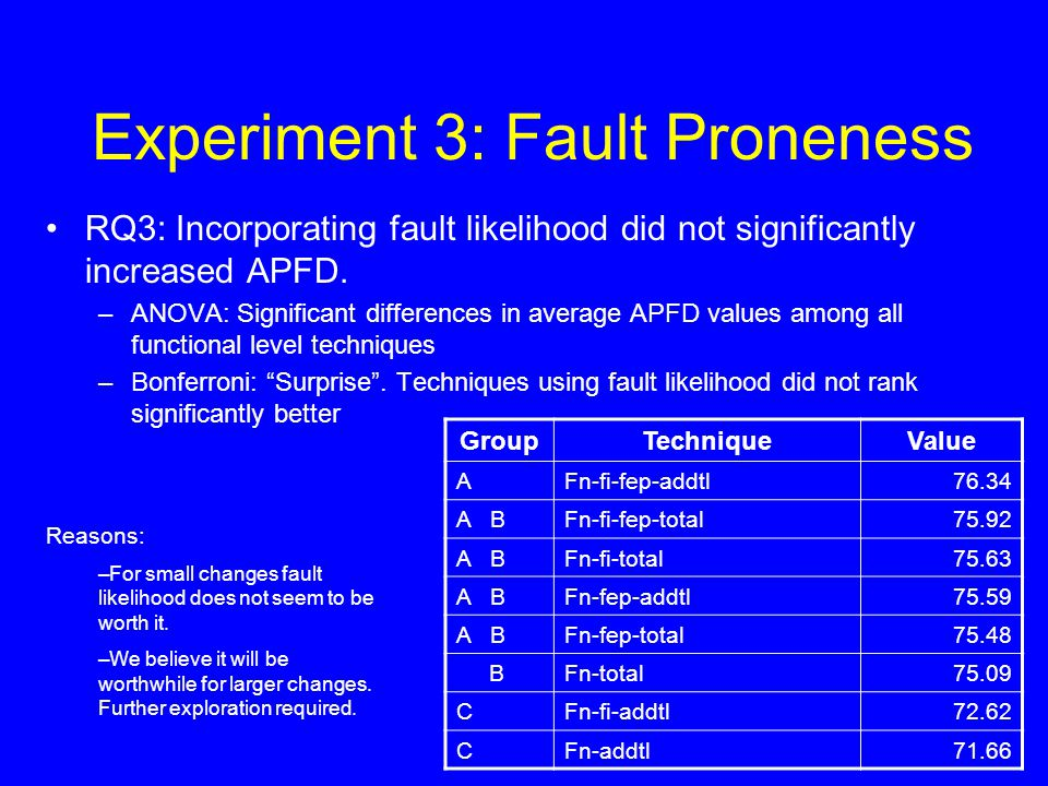 Experiment 3: Fault Proneness RQ3: Incorporating fault likelihood did not significantly increased APFD. –ANOVA: Significant differences in average APF