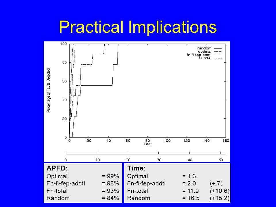 Practical Implications APFD: Optimal = 99% Fn-fi-fep-addtl= 98% Fn-total = 93% Random = 84% Time: Optimal = 1.3 Fn-fi-fep-addtl = 2.0 (+.7) Fn-total = 11.9(+10.6) Random = 16.5(+15.2)