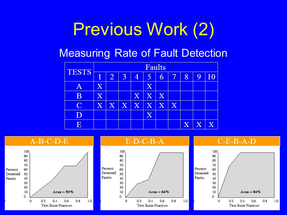 Previous Work (2) A-B-C-D-EC-E-B-A-DE-D-C-B-A XX XXXX XXXXXXX X XXX Faults B A D C E TESTS 12345678910 Measuring Rate of Fault Detection