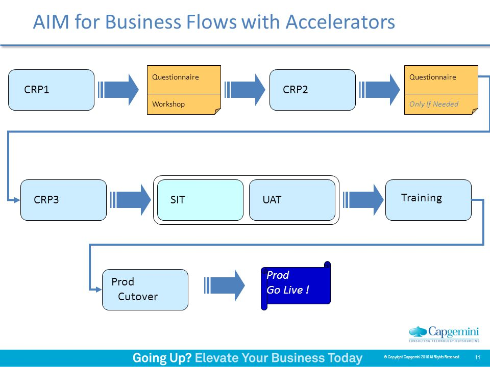 11 AIM for Business Flows with Accelerators CRP1CRP2 Questionnaire Workshop CRP3 Questionnaire Only If Needed SITUAT Prod Go Live .