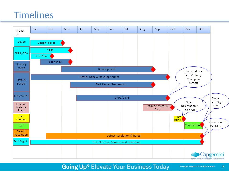 Timelines Training Material Prep Develop ment Scenarios Global Tester Sign Off Data & Scripts CRP2/CRP3 Training Material Prep Test Packet Preparation UAT Conduct UAT Defect Resolution Test Planning, Support and Reporting Go No-Go Decision Month of Defect Resolution & Retest Gather Data & Develop Scripts CRP1/OBA CRP1 Design Design Freeze UAT Training UAT Training Onsite Orientation & Kick-Off Test Mgmt.