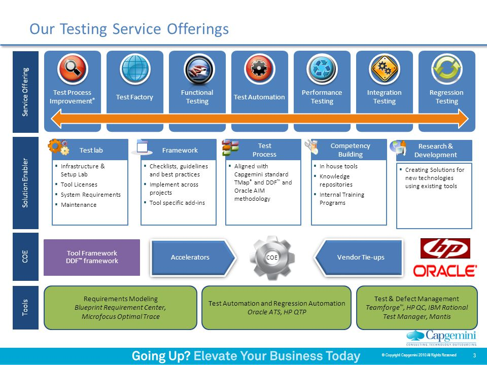 Our Testing Service Offerings 3 © Copyright Capgemini 2010 All Rights Reserved Solution Enabler Competency Building  In house tools  Knowledge repositories  Internal Training Programs Framework  Checklists, guidelines and best practices  Implement across projects  Tool specific add-ins Test lab  Infrastructure & Setup Lab  Tool Licenses  System Requirements  Maintenance Test Process  Aligned with Capgemini standard TMap ® and DDF ™ and Oracle AIM methodology Research & Development  Creating Solutions for new technologies using existing tools Tools Test Automation and Regression Automation Oracle ATS, HP QTP Requirements Modeling Blueprint Requirement Center, Microfocus Optimal Trace Test & Defect Management Teamforge ™, HP QC, IBM Rational Test Manager, Mantis COE Vendor Tie-ups Accelerators Tool Framework DDF ™ framework Service Offering Test Process Improvement ® Functional Testing Test Automation Regression Testing Test Factory Performance Testing Integration Testing